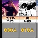 【呪術廻戦】五条家は○○○人!!キャラ達の名字を実在数が多い順に並べてみた