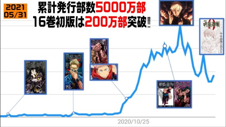 【呪術廻戦】1巻から大流行するまで!人気推移を振り返った結果がヤバすぎたwww